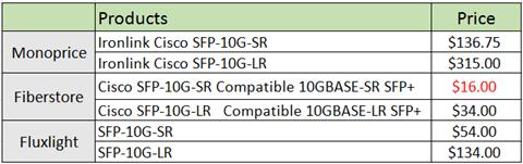 fiber optic tranceiver price