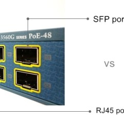 Rj45 Cat5e Wiring Diagram Outlet To Switch Light Vs Sfp Port: Which Should I Use Connect Two Switches?