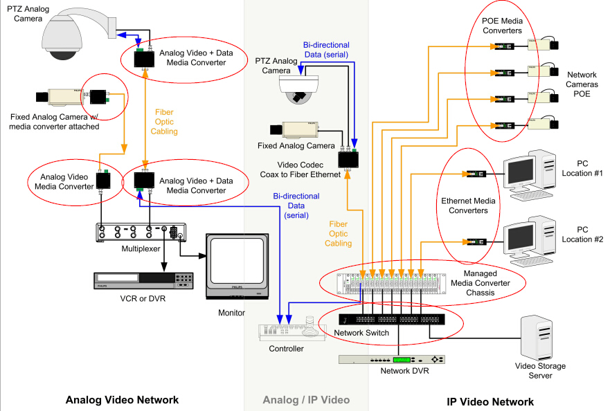 Fibers In The Video Security & Surveillance Network Tutorials Of