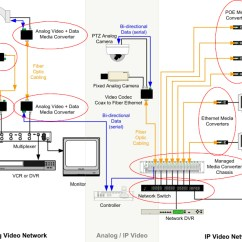 Patch Panel Wiring Diagram Mechanical Keyboard Fibers In The Video Security Surveillance Network Hybrid Over Fiber