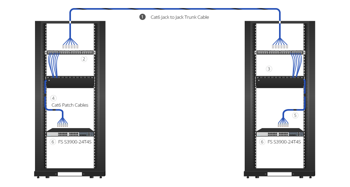 Cat6 Cables for Data Center Applications