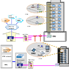 Ftth Network Diagram Residential Electrical Wiring Diagrams The Application Of Tdm Pon And Wdm Fiber Optical