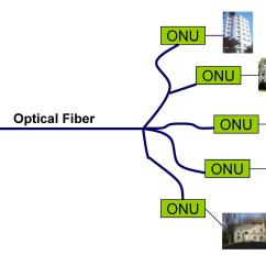 Ftth Network Diagram 93 Chevy Silverado Wiring Diagrams Gpon Archives Fiber Optical Networking