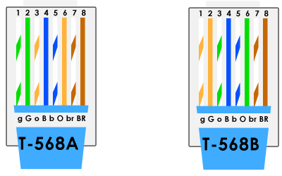 wiring diagram for cat6 cable abb soft starter t568b cat 5e vs 6 which do you choose