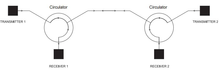 duplex-transmitte-receiver-system