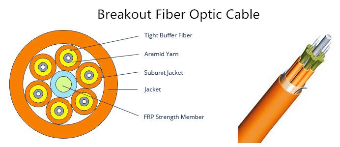 breakout fiber cable structure