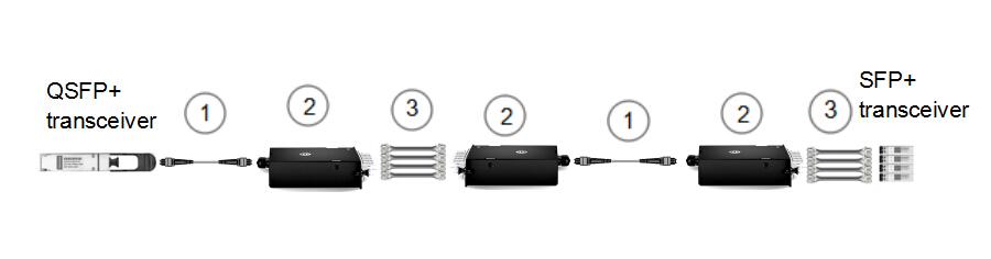 8-fiber to 2-fiber cross-connect (1)