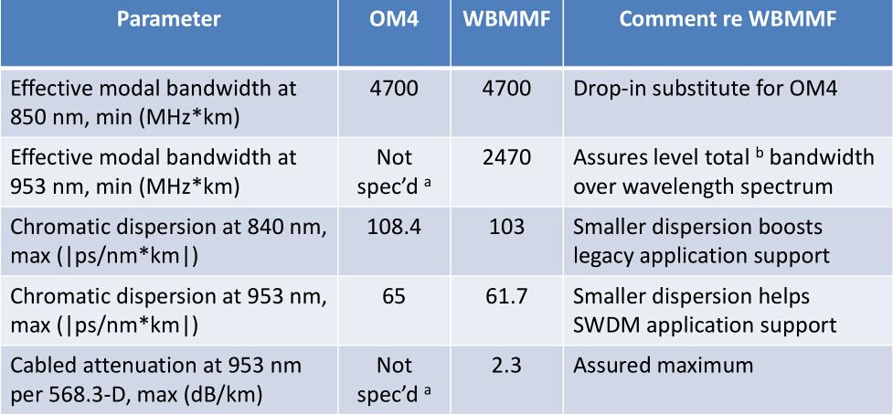 OM4 & OM5 comparison