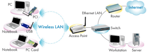 Advantages and Disadvantages of Wireless Access Points