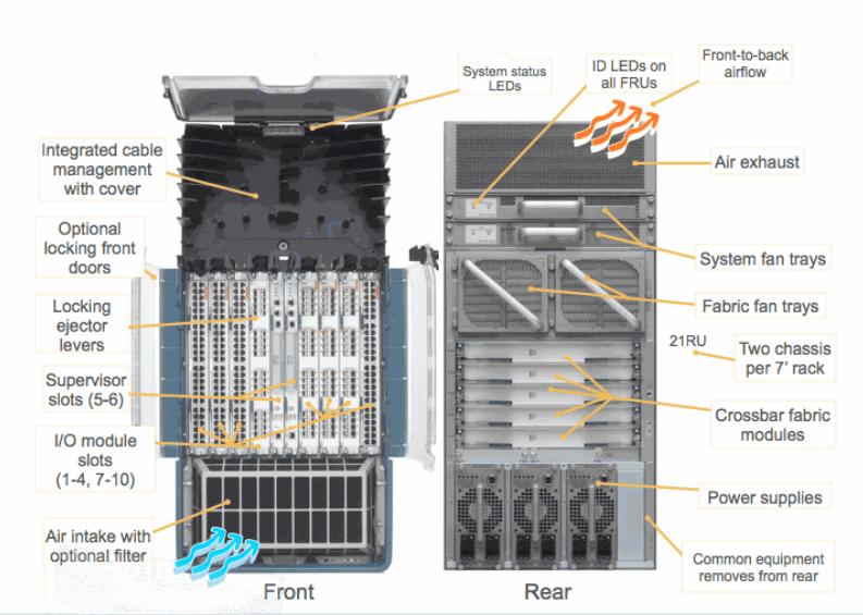 Cisco Nexus 7010