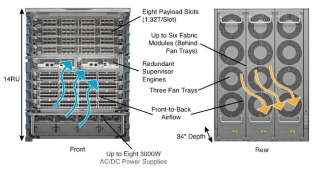 Cisco Nexus 7710