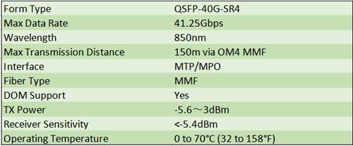 Cisco QSFP-40G-SR4 Datasheet