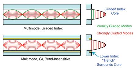 technique of bend-insensitive multimode fiber