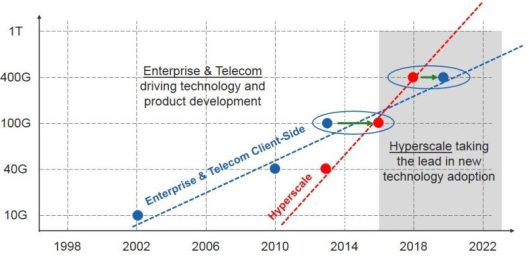 Telecom and datacom adoption timelines