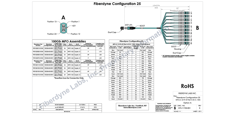 Fiberdyne Labs, Inc. Configuration 25 MPO-LC, 24 Pin 20