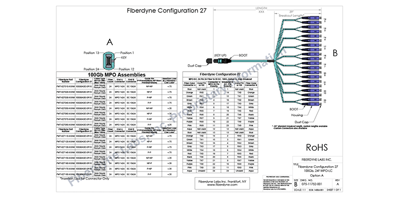 Fiberdyne Labs, Inc. Configuration 27 MPO-LC, 24 Pin 20