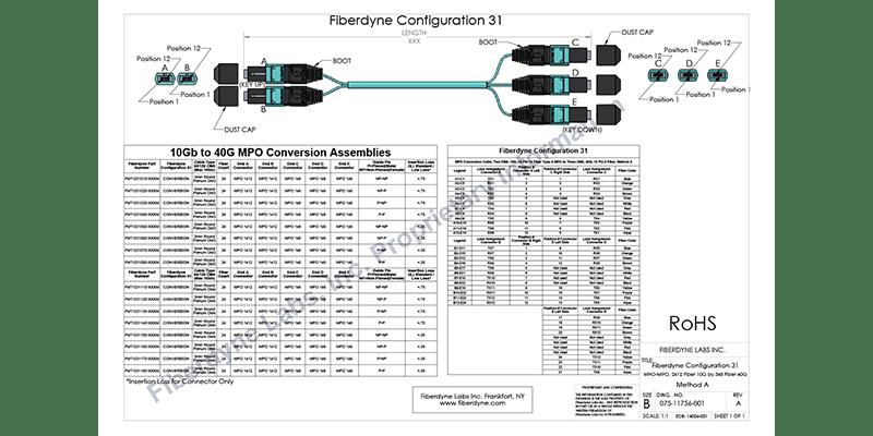 Fiberdyne Labs, Inc. Configuration 31 MPO Conversion Cable