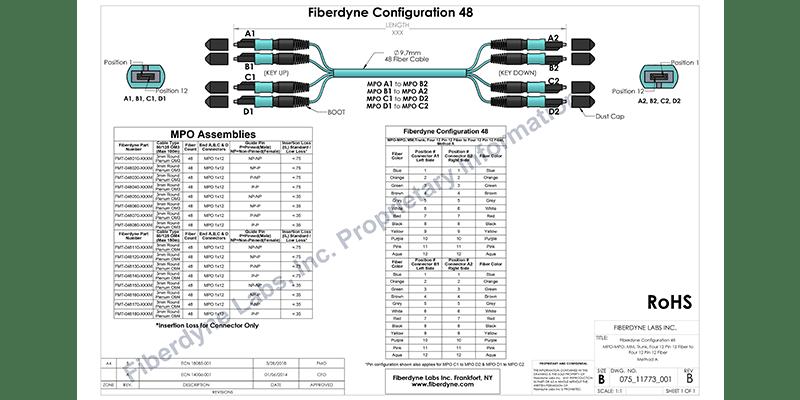 Fiberdyne Labs, Inc. Configuration 48, Four 12 Pin 8 Fiber