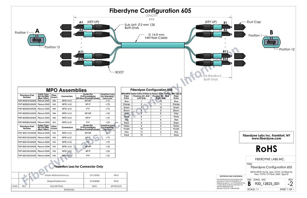 Fiberdyne Labs, Inc. Configuration 605 MPO-MPO Trunk Two