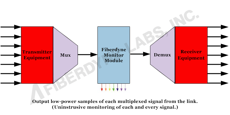 Rdmcf5329pos Product Block Diagram