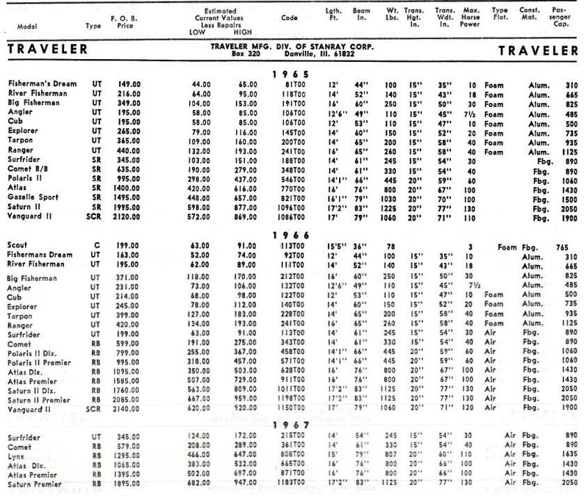 1964 Atlas Restoration/Rebuild/Retrofit Questions. Page: 1