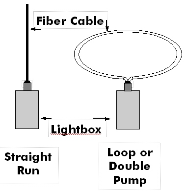 Fiber Optic Lighting Sideglow Cable