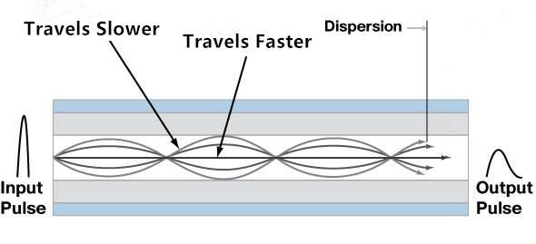 modular dispersion