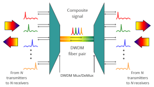Introduction to the Components Used in DWDM System