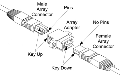 MTP Cable Wiki and Usage