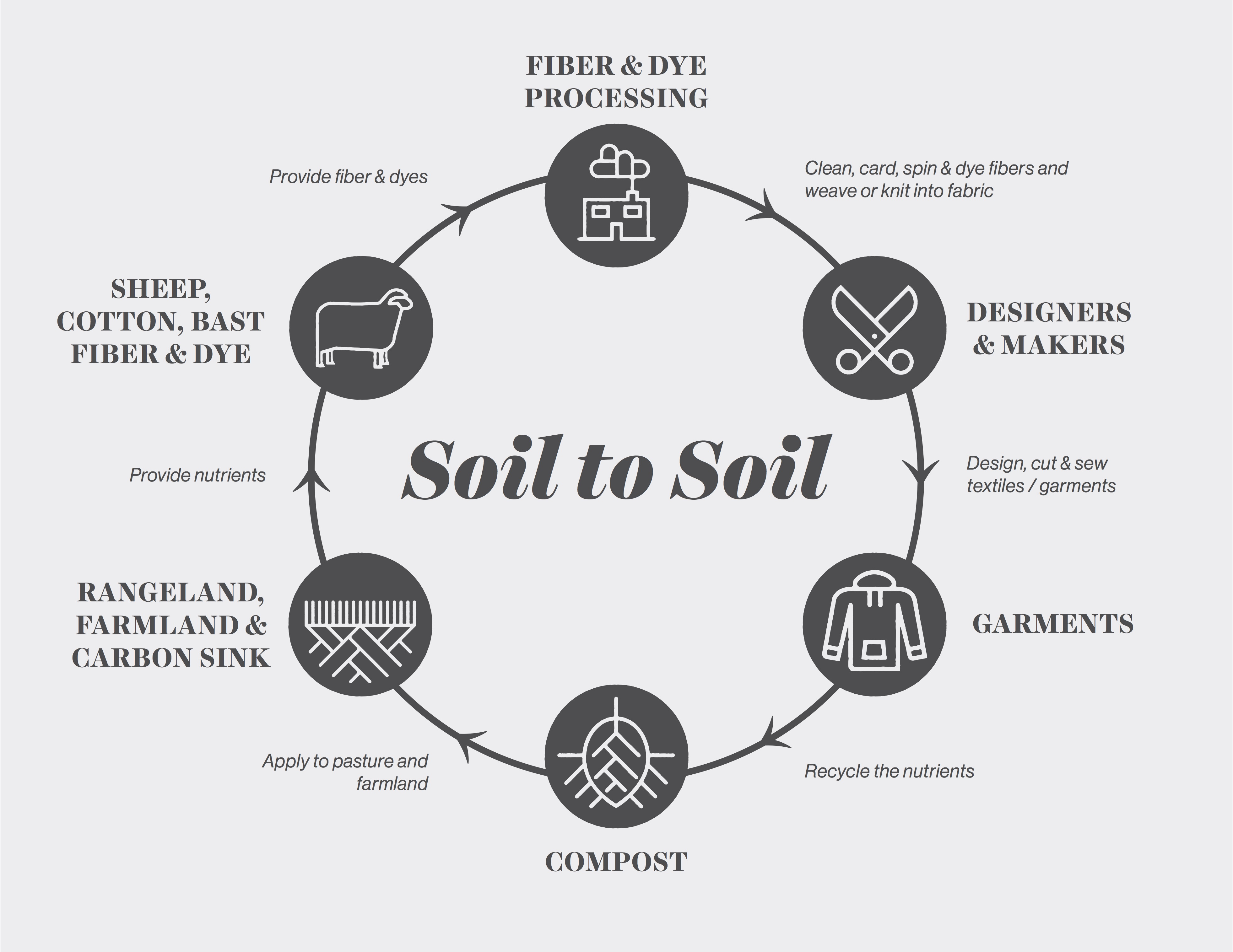 Rooting The Fashion Revolution In The Soil Fibershed