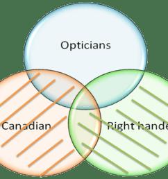 venn diagram example 1 [ 1023 x 830 Pixel ]