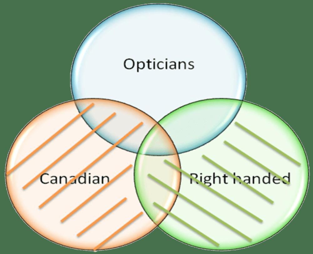 medium resolution of venn diagram example 1