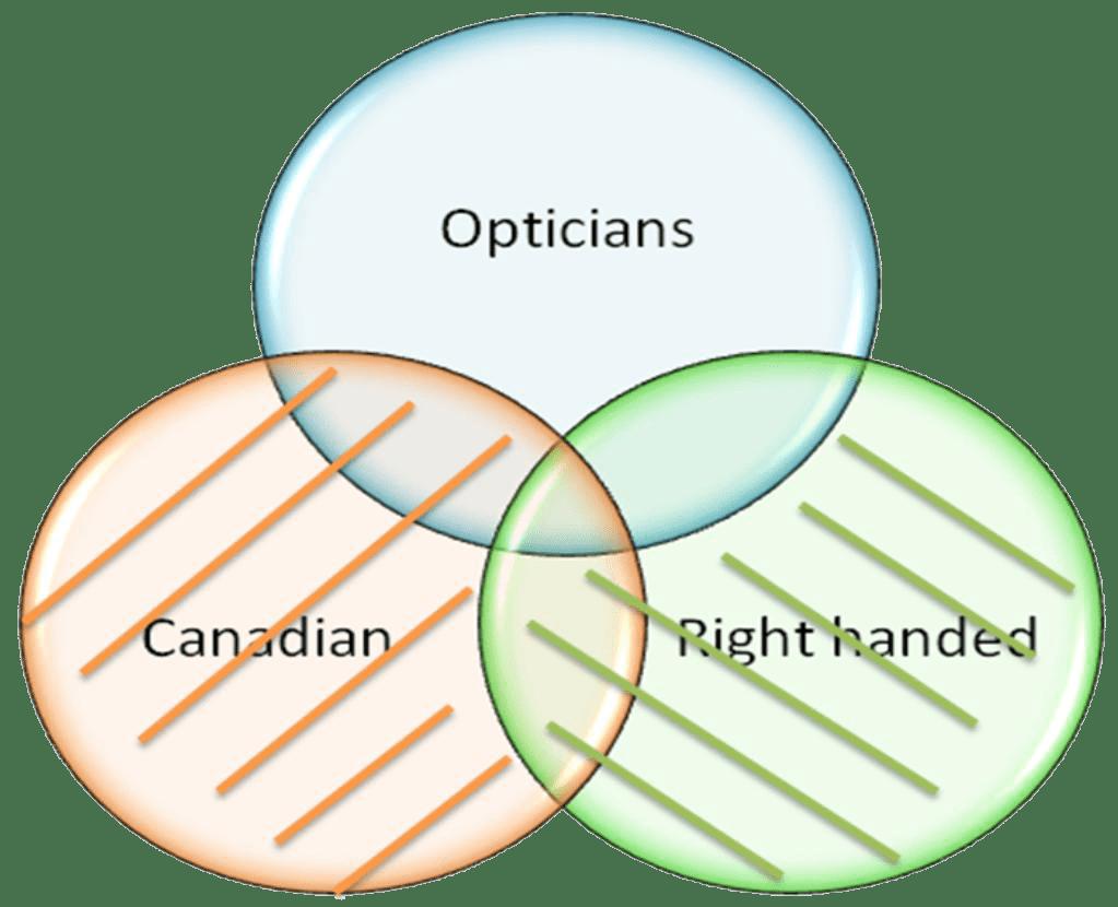 hight resolution of venn diagram example 1