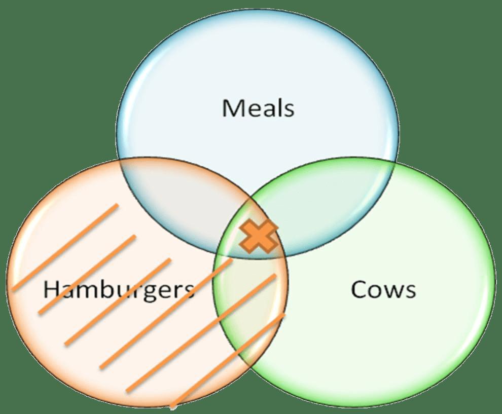 hight resolution of venn diagram example 2