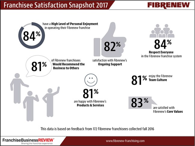 fibrenew top ranked franchise survey results