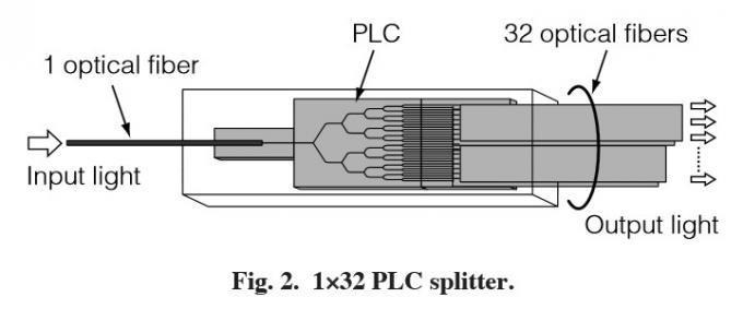 GPON 1/32 Mini Optical Fiber Splitter Planar Lightwave Circuit