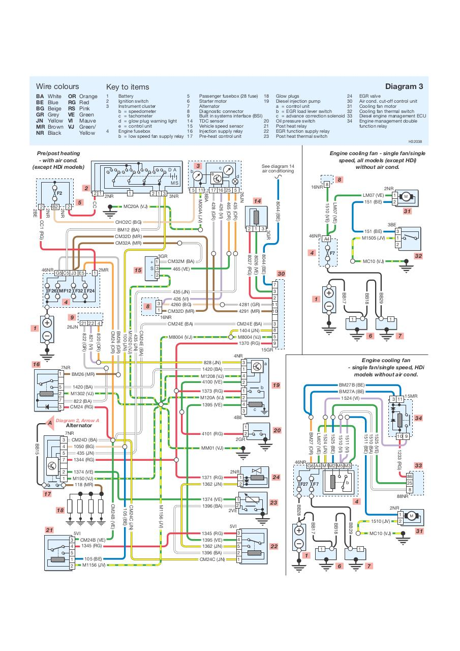Peachy Peugeot Engine Wiring Diagram Basic Electronics Wiring Diagram Wiring Cloud Usnesfoxcilixyz