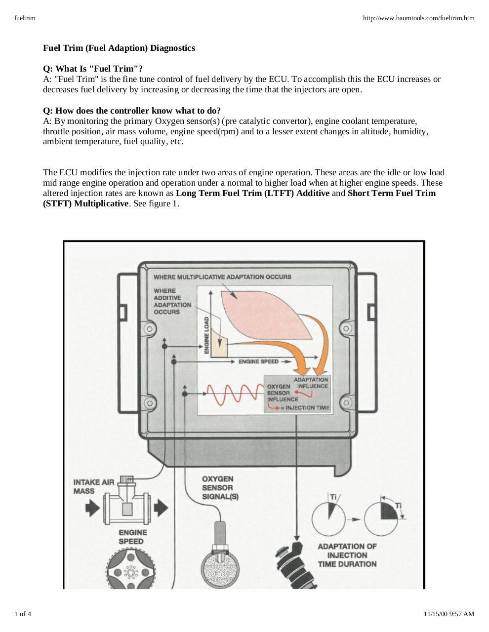 medium resolution of fuel trim control diagram obd ii system book diagram schema fuel trim wiring diagram