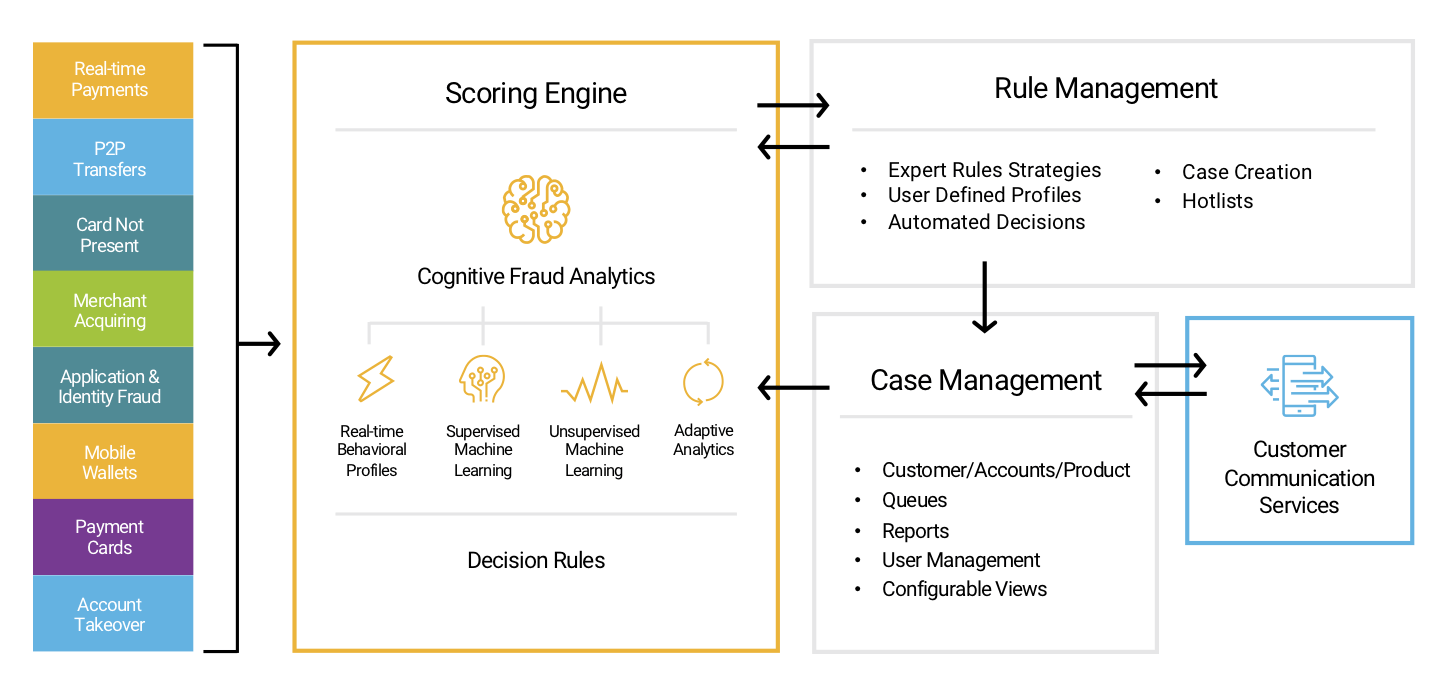 hight resolution of fico falcon platform provides fraud management solutions powered by a broad portfolio of fraud specific machine learning techniques each optimized for