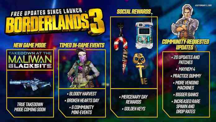 borderlands-3-new-additions
