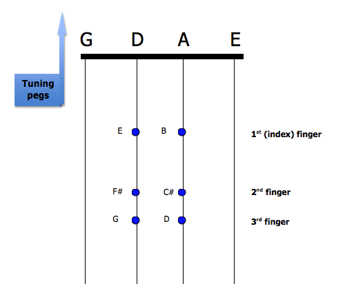 Diagram showing fiddle fingerings for playing a D major scale