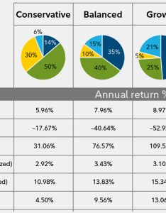 Past performance is no guarantee of future results returns include the reinvestment idends and other earnings this chart for illustrative also reasons to invest in stocks fidelity rh