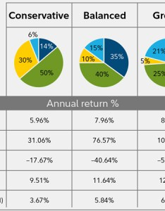 Past performance is no guarantee of future results returns include the reinvestment idends and other earnings this chart for illustrative also how to invest your ira fidelity rh