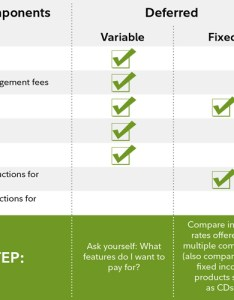 Types of annuities and their key expense components also guide to annuity fees fidelity rh