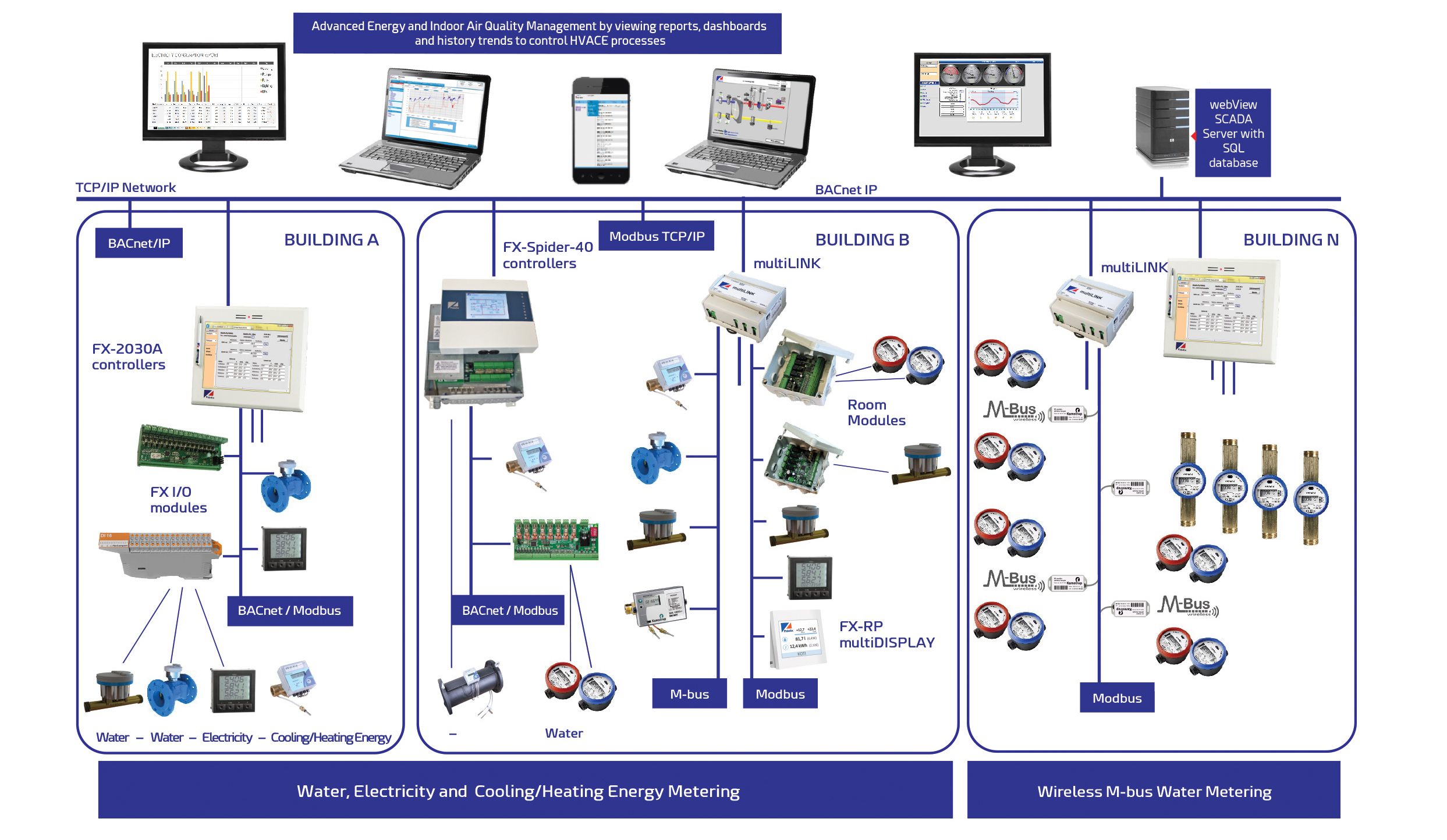 Home Automation Lighting Wiring Diagram Fidelixme