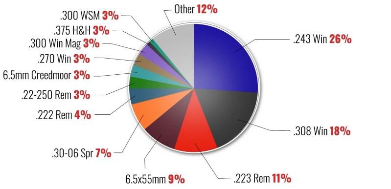 Hunting rifle market share UK
