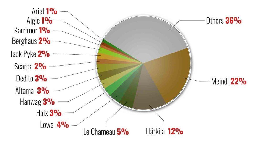 Meindl 22% Härkila 12% Le Chameau 5% Lowa 4% Haix 3% Hanwag 3% Altama 3% Dedito 3% Scarpa 2% Jack Pyke 2% Berghaus 2% Karrimor 1% Aigle 1% Ariat 1% Others 36%