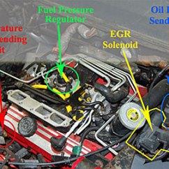 1997 Dodge Neon Starter Wiring Diagram Triumph T120 Pontiac Oil Pressure Sending Unit Location Idle Air Control Valve ~ Elsavadorla
