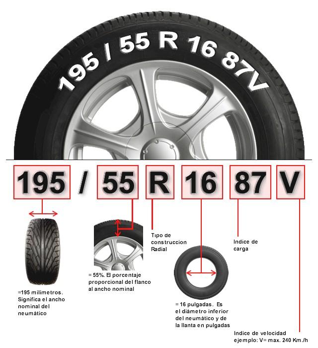 Como leer los Neumáticos   Fierros Clasicos
