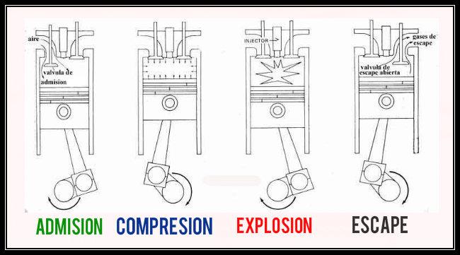 Resultado de imagen de admision motor 4 tiempos